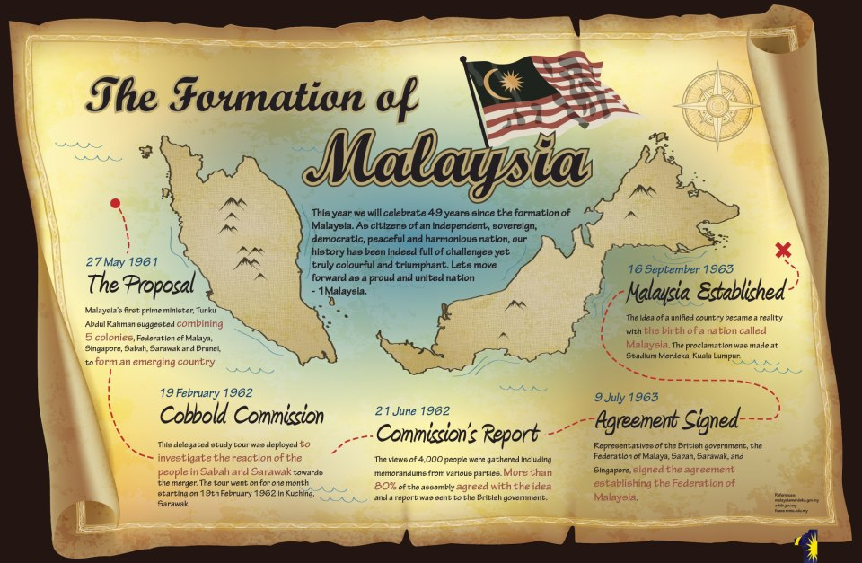 a brief history of malaysia Malaysia history timeline prehistory c18 million bc handaxe dates to oldest  human habitation in lenggong valley, perak.
