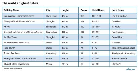 emporis hotel highest list