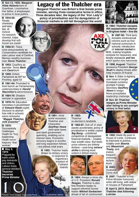 POLITICS: Margaret Thatcher timeline