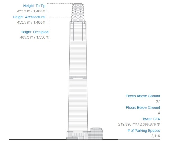 The Exchange 106 officially becomes the tallest building in